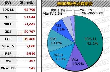 《超级马里奥3d世界》首周10万销量 WiiU硬件无大变化