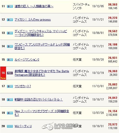 《超级马里奥3d世界》销量持续发力 WiiU本周11万台