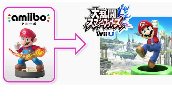 任天堂明星大亂斗WiiU amiibo使用說明