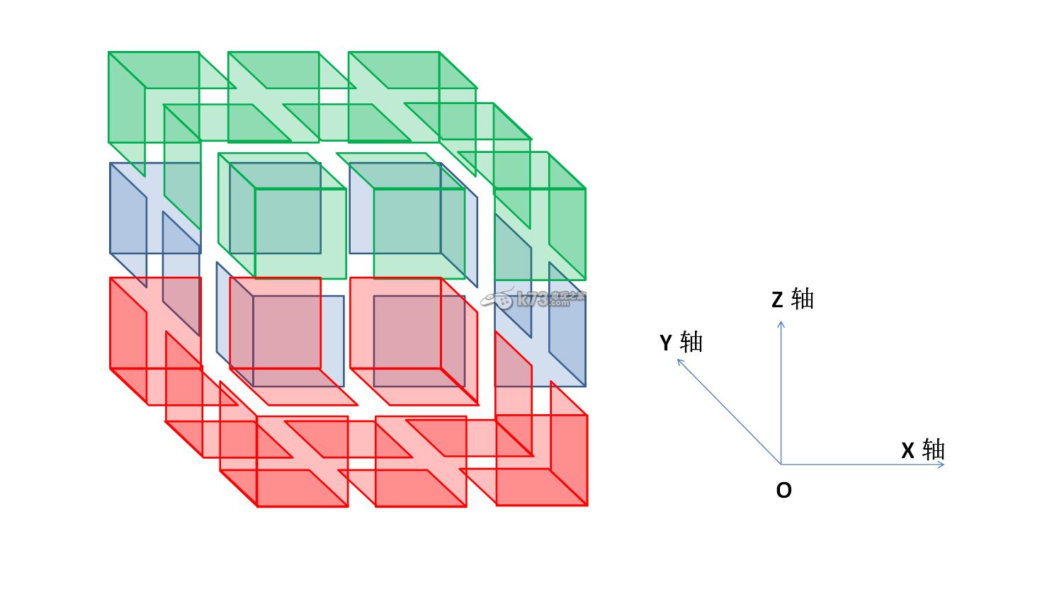 将魔方沿着XY平面分成上中下三层, 1、最上层转动,中下层不动 2、中间层转动,上下层不动 3、最下层转动,中上层不动 4、中间层不动,上下层同方向转动 5、中间层不动,上下层反方向转动 而其中的第2种:中间层转动,上下层不动则可以等效为第4种,而上下层又是完全等效的,所以最后以上5种情况可以简化为以下2种情况: 1、 中间层不动,上下层只有1层转动 2、 中间层不动,上下层都转动 最后,由于上层的转动与下层的转动是互相独立,没有关联的,所以再度简化后,就得出了一种情况 1、 中间层不动,上层/下层根据