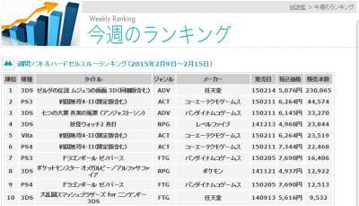《塞尔达传说姆吉拉的假面3D》累计销量预破43万 拉动新3ds销量