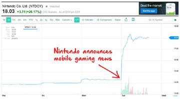 NX主机助任天堂股价大涨