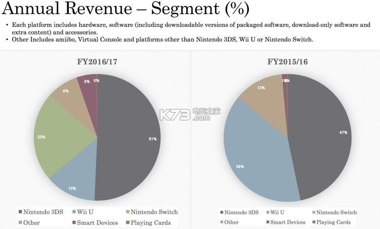 3ds占任天堂收入的50%以上