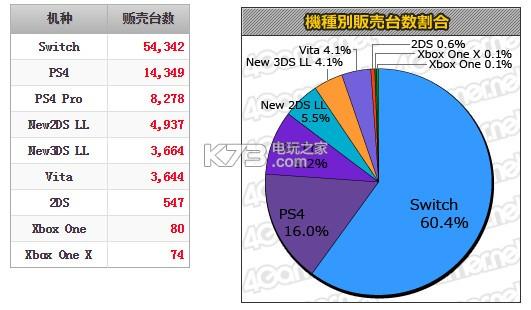 日本周销量榜:《星之卡比新星同盟》22.2w登榜