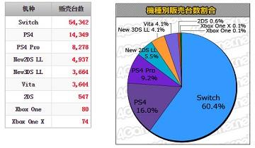 日本周销量榜:《星之卡比新星同盟》22.2