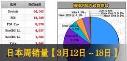 日本周銷量榜:《星之卡比新星同盟》22.2w登榜